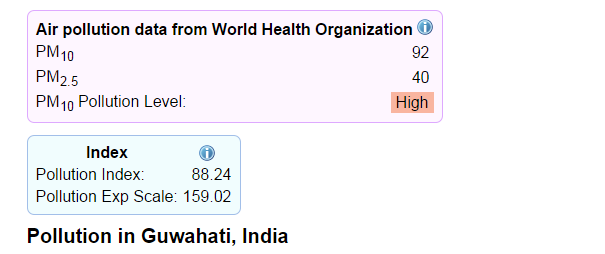 air pollution guwahati has one of the highest bc pollution levels in the world which is  alarming